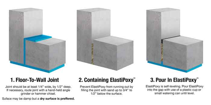 Elastipoxy Control Joint Sealant And Crack Filler Kit