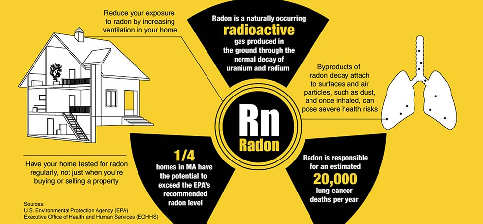 There Is No Safe Radon Level