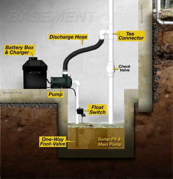 Installing A Sump Pump In An Existing Basement Mycoffeepot Org
